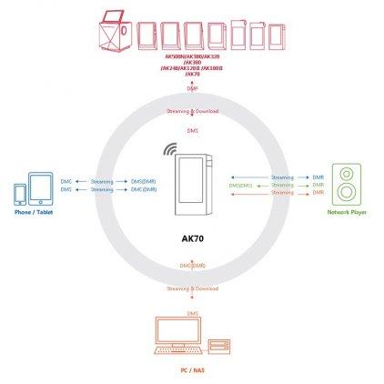 Astell&Kern AK70 64Gb Mint