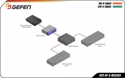 Gefen EXT-IP-2-RS2322