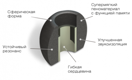Comply Ts-400 Black Medium (3 пары)