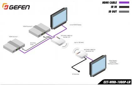 Gefen EXT-WHD-1080P-LR