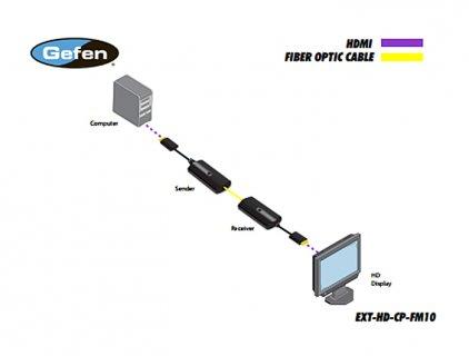Gefen EXT-HD-CP-FM10