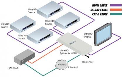 Gefen GTB-HD4K2K-441-BLK