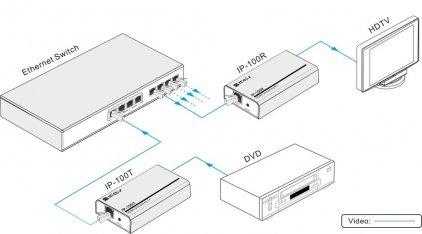 Digis IP-100R