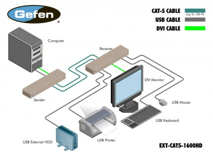 Gefen EXT-CAT5-1600HD