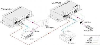Digis EX-B70R