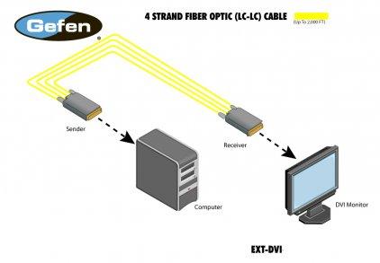 Gefen EXT-DVI-FMP