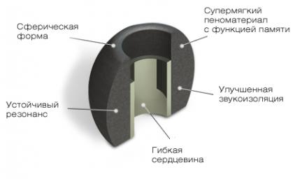 Амбушюры Comply Ts-500 Black Large (3 пары)